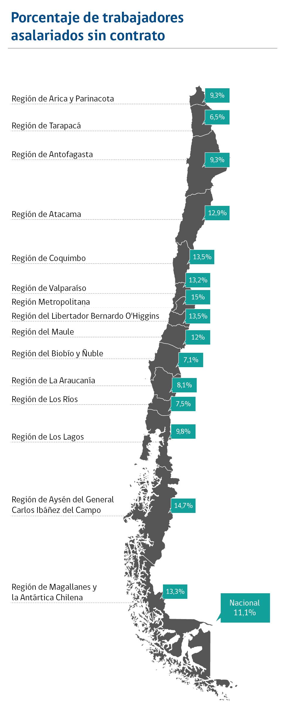 Porcentaje de trabajadores asalariados sin contrato.